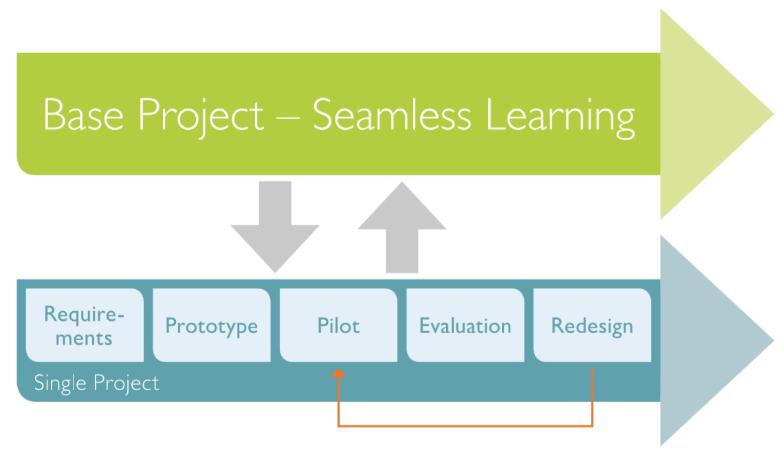 seamless-learning-dbr-ansatz
