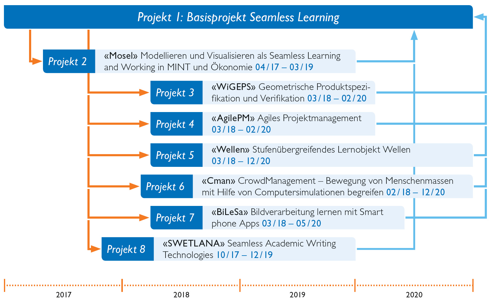 seamless-learning-projektuebersicht-de