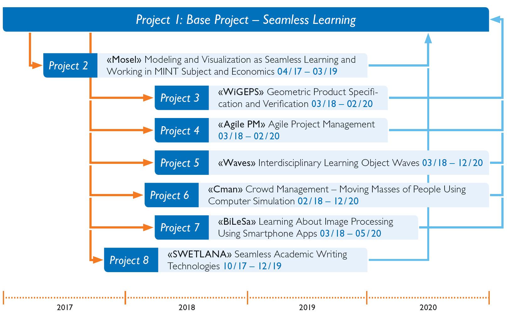 seamless-learning-projektuebersicht-en
